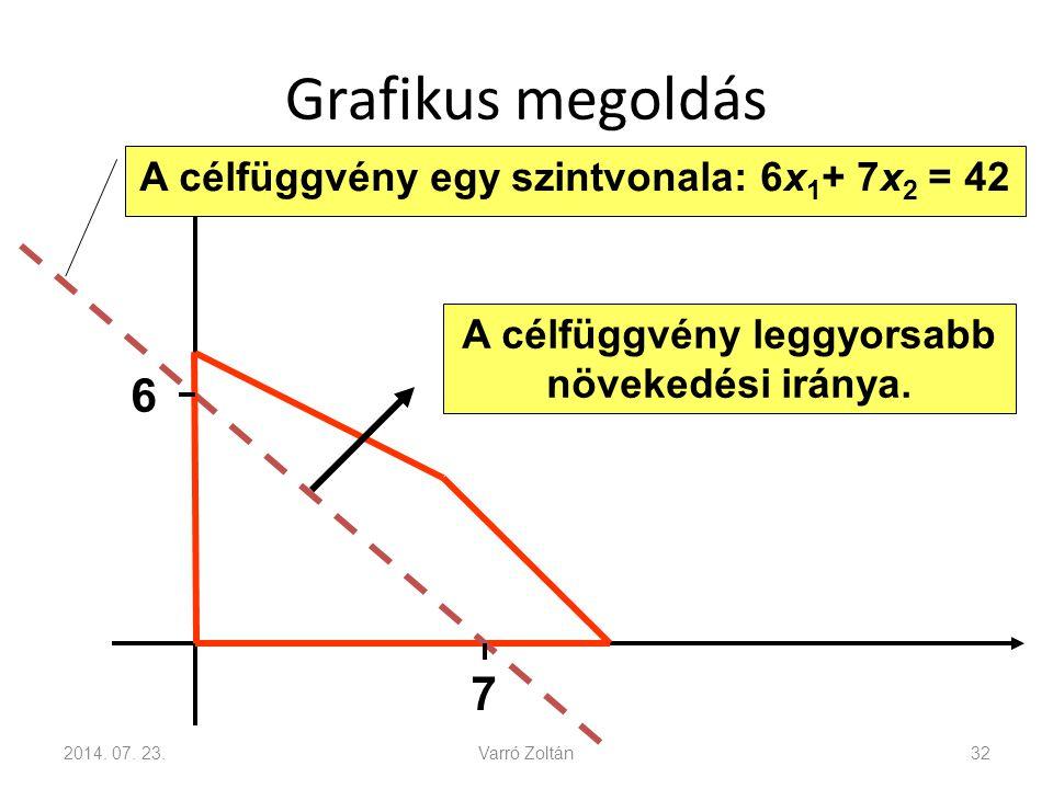 Grafikus megoldás 2014.07.