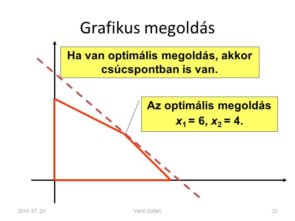 Grafikus megoldás 2014.07. 23.Varró Zoltán33 Az optimális megoldás x 1 = 6, x 2 = 4.
