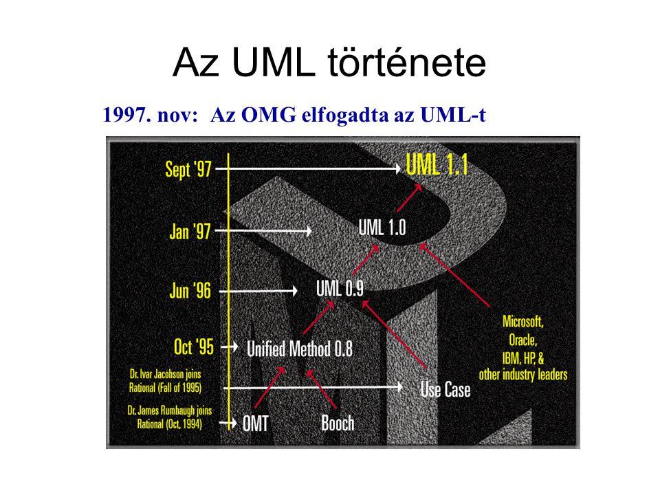 Az UML története 1997. nov:Az OMG elfogadta az UML-t