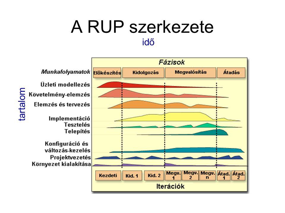 A RUP szerkezete tartalom idő