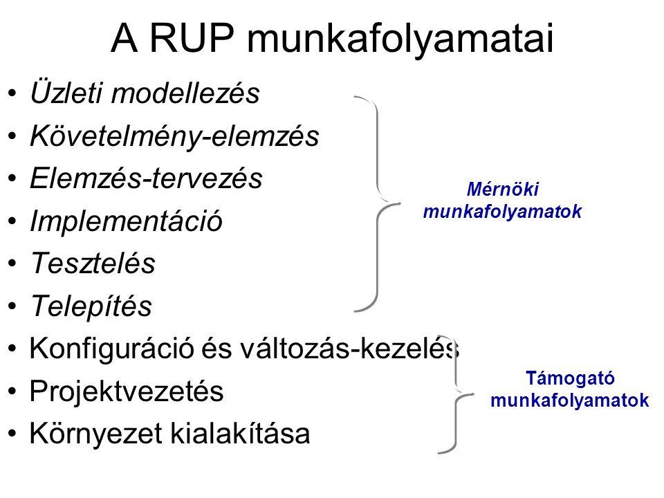A RUP munkafolyamatai Üzleti modellezés Követelmény-elemzés Elemzés-tervezés Implementáció Tesztelés Telepítés Konfiguráció és változás-kezelés Projektvezetés Környezet kialakítása Mérnöki munkafolyamatok Támogató munkafolyamatok