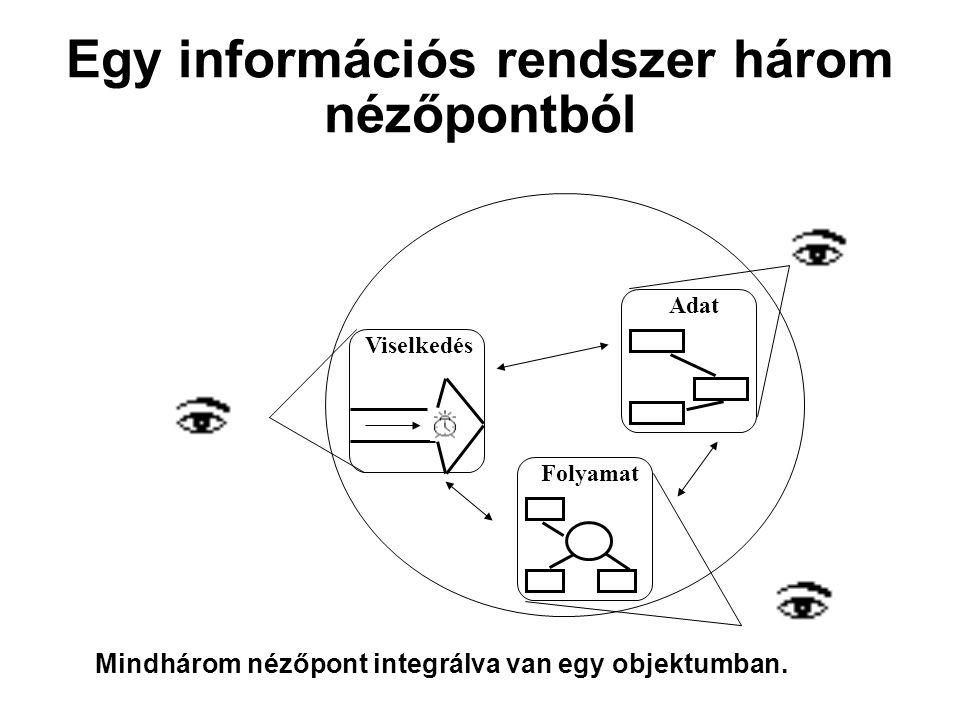 Adat Folyamat Viselkedés Mindhárom nézőpont integrálva van egy objektumban.