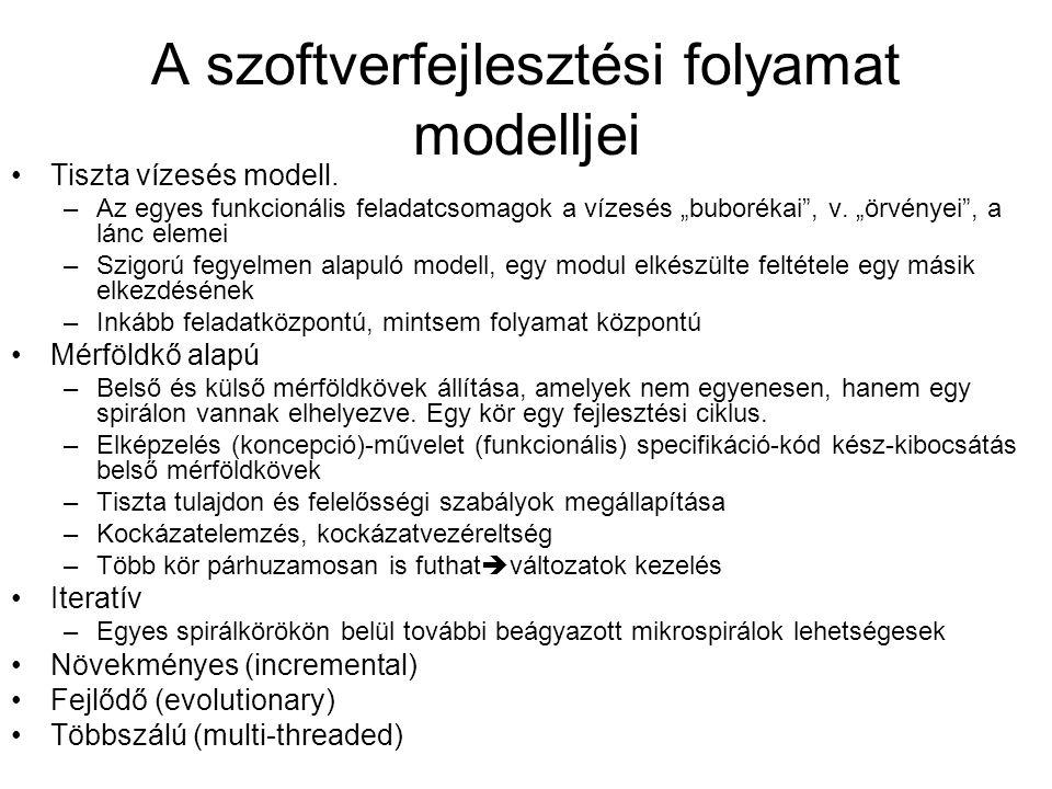 A szoftverfejlesztési folyamat modelljei A szoftverfejlesztés hagyományos módja: Systems Development Life Cycle (SDLC) (Minőségbiztosítási ciklusok) Visszacsatolások a szoftverfejlesztésben Szoftverfejlesztés folyamata A szoftver használatba vétele Visszacsatolás a megrendelőhöz Változáskezelés és -követés