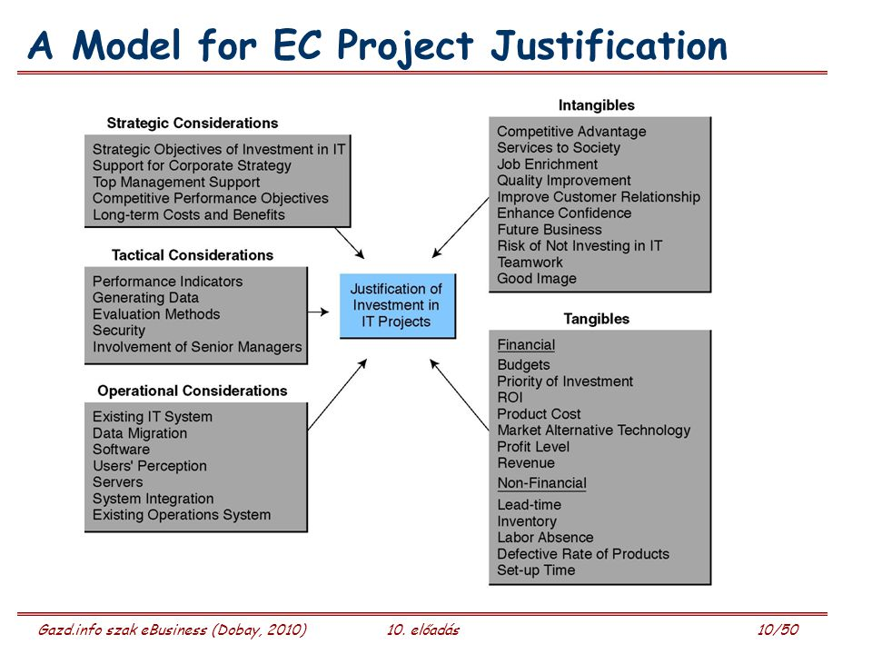 Gazd.info szak eBusiness (Dobay, 2010)10. előadás 10/50 A Model for EC Project Justification