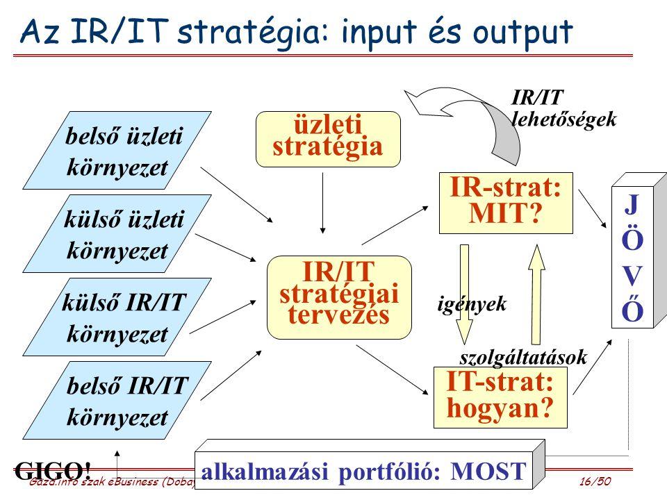 Gazd.info szak eBusiness (Dobay, 2010)10. előadás 16/50 Az IR/IT stratégia: input és output belső üzleti környezet külső üzleti környezet külső IR/IT