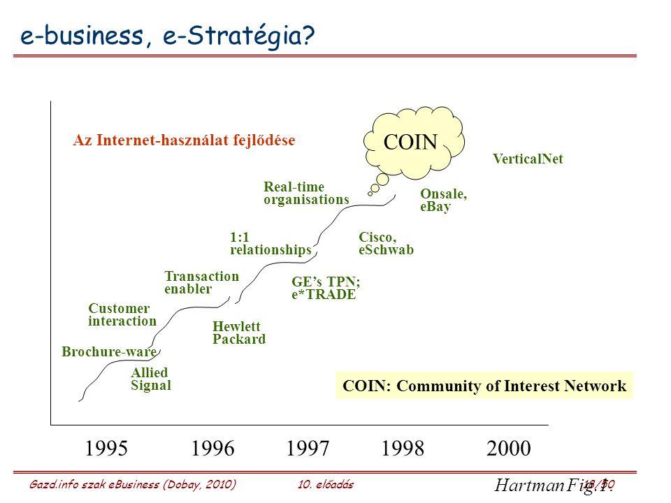 Gazd.info szak eBusiness (Dobay, 2010)10. előadás 18/50 e-business, e-Stratégia? 1995 19961997 19982000 Brochure-ware Customer interaction Transaction