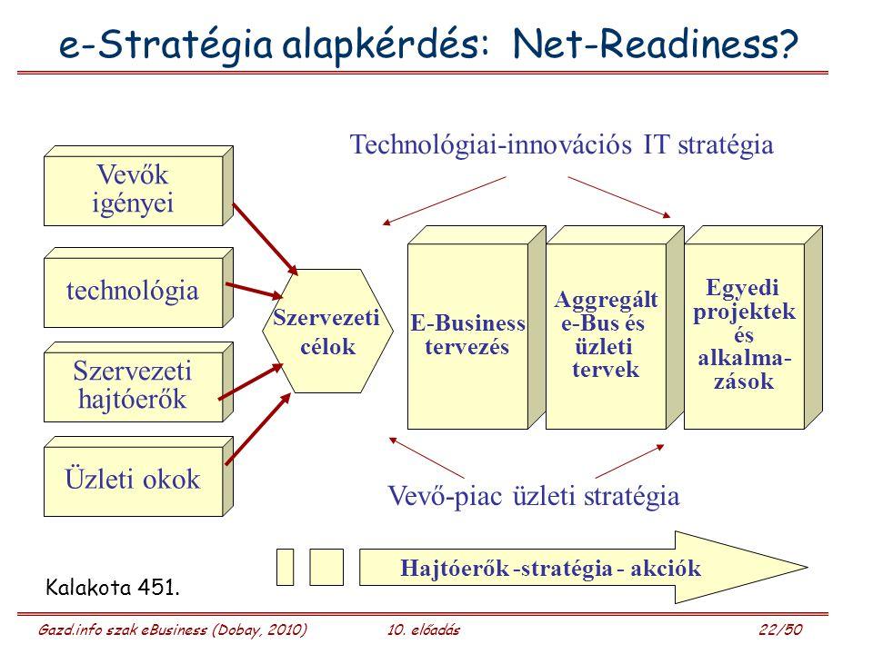 Gazd.info szak eBusiness (Dobay, 2010)10. előadás 22/50 e-Stratégia alapkérdés: Net-Readiness? Vevők igényei technológia Szervezeti hajtóerők Üzleti o