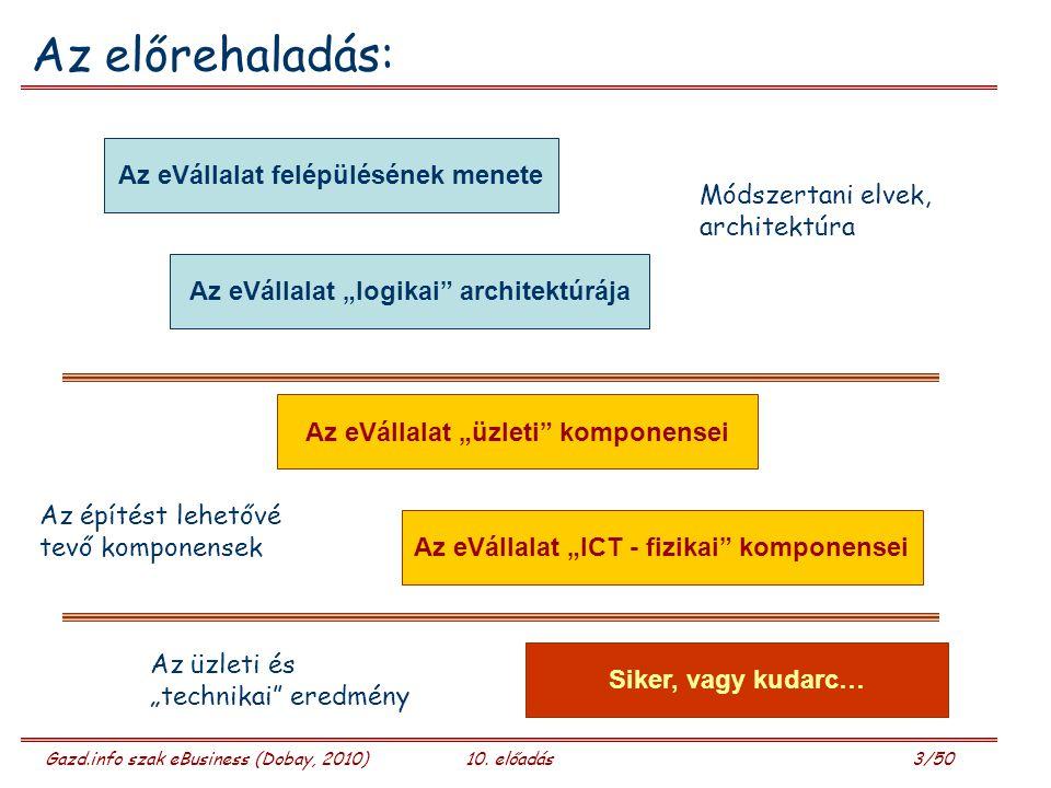 """Gazd.info szak eBusiness (Dobay, 2010)10. előadás 3/50 Az előrehaladás: Az eVállalat felépülésének menete Az eVállalat """"logikai"""" architektúrája Az eVá"""