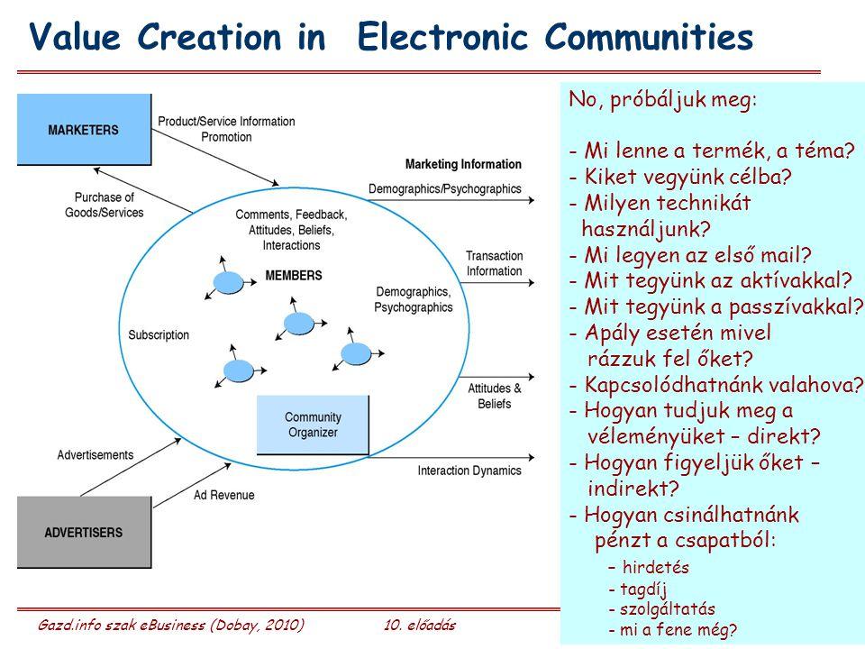 Gazd.info szak eBusiness (Dobay, 2010)10. előadás 31/50 Value Creation in Electronic Communities No, próbáljuk meg: - Mi lenne a termék, a téma? - Kik