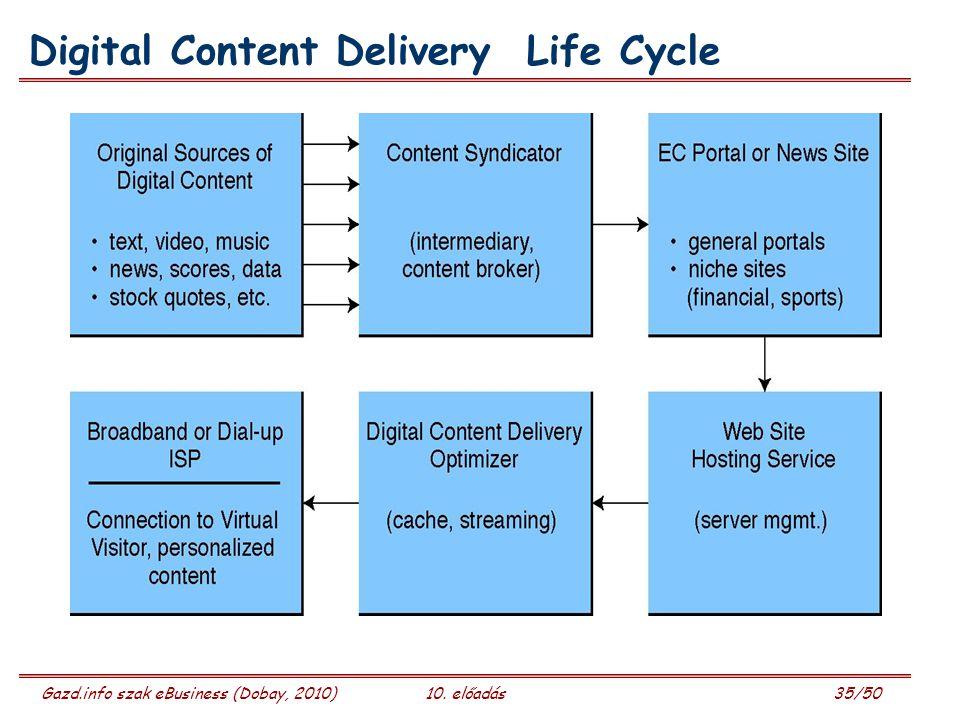 Gazd.info szak eBusiness (Dobay, 2010)10. előadás 35/50 Digital Content Delivery Life Cycle