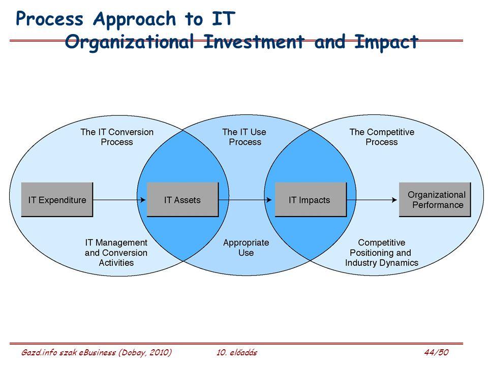 Gazd.info szak eBusiness (Dobay, 2010)10. előadás 44/50 Process Approach to IT Organizational Investment and Impact