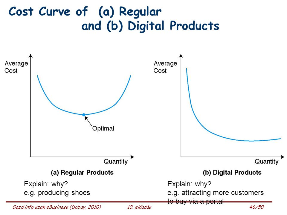 Gazd.info szak eBusiness (Dobay, 2010)10. előadás 46/50 Cost Curve of (a) Regular and (b) Digital Products Explain: why? Explain: why? e.g. producing