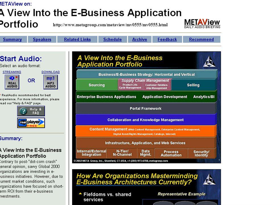 Gazd.info szak eBusiness (Dobay, 2010)10. előadás 51/50 http://www.metagroup.com/metaview/mv0555/mv0555.html