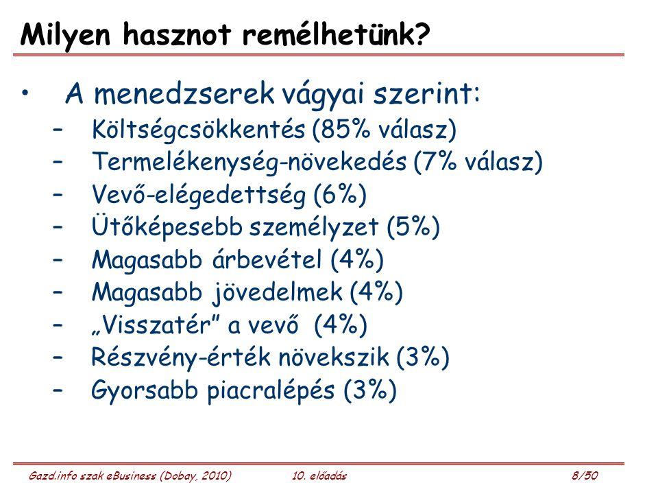 Gazd.info szak eBusiness (Dobay, 2010)10. előadás 8/50 Milyen hasznot remélhetünk? A menedzserek vágyai szerint: –Költségcsökkentés (85% válasz) –Term