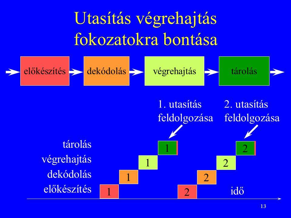 13 Utasítás végrehajtás fokozatokra bontása tárolás végrehajtás dekódolás előkészítés 1 1 1 1 1. utasítás feldolgozása idő tároláselőkészítésdekódolás