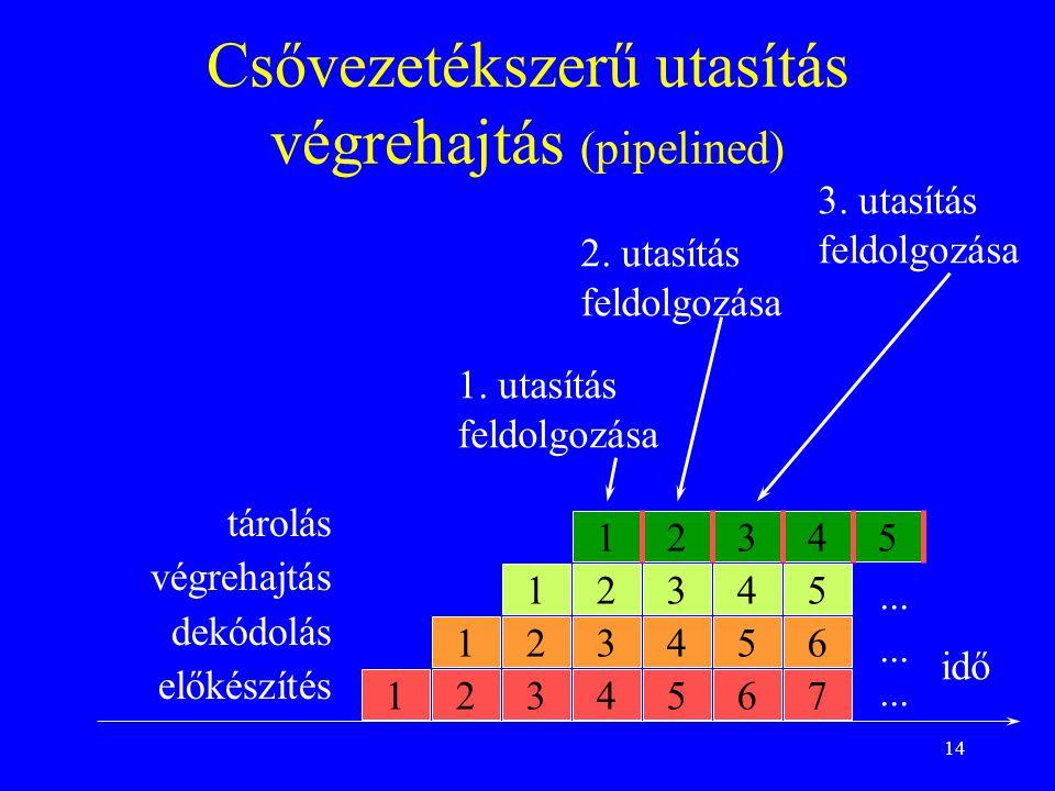 14 Csővezetékszerű utasítás végrehajtás (pipelined) 1 1 1 1 1. utasítás feldolgozása idő 2 2 2 2 3 3 3 3 4 4 4 4 5 5 5 5 6 6 7... 3. utasítás feldolgo