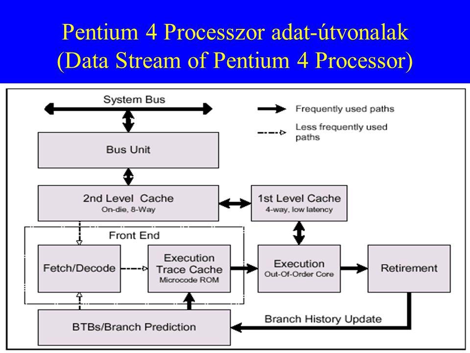 44 Pentium 4 Processzor adat-útvonalak (Data Stream of Pentium 4 Processor)