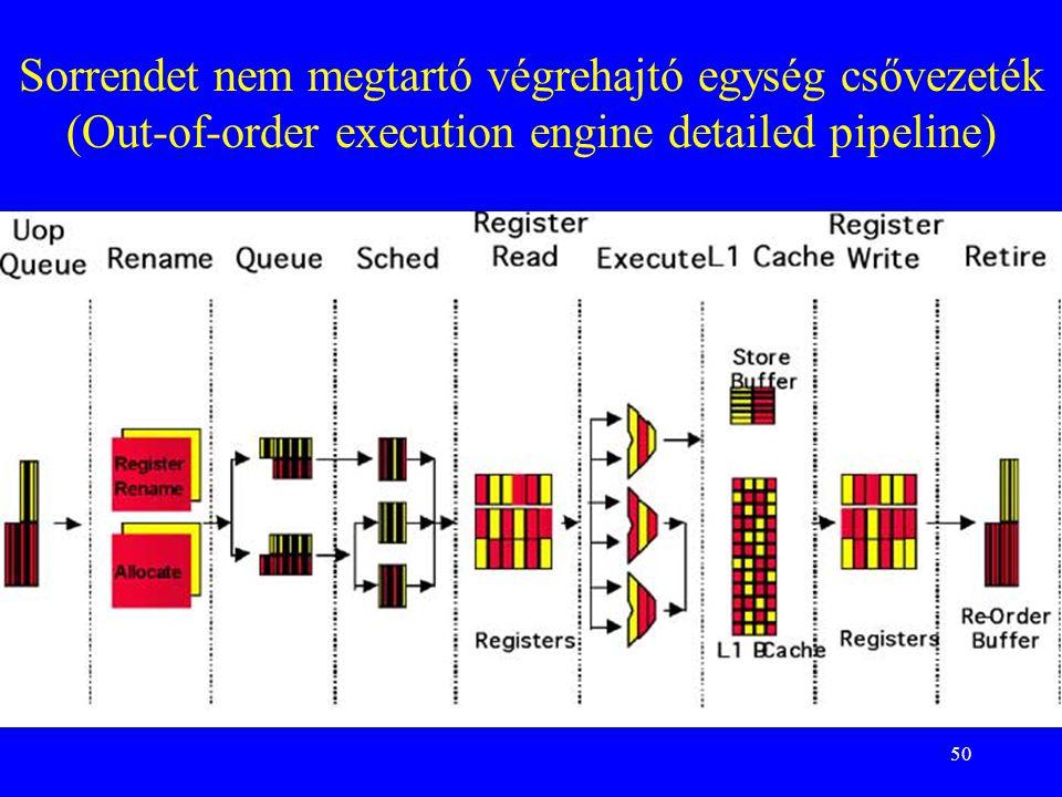50 Sorrendet nem megtartó végrehajtó egység csővezeték (Out-of-order execution engine detailed pipeline)