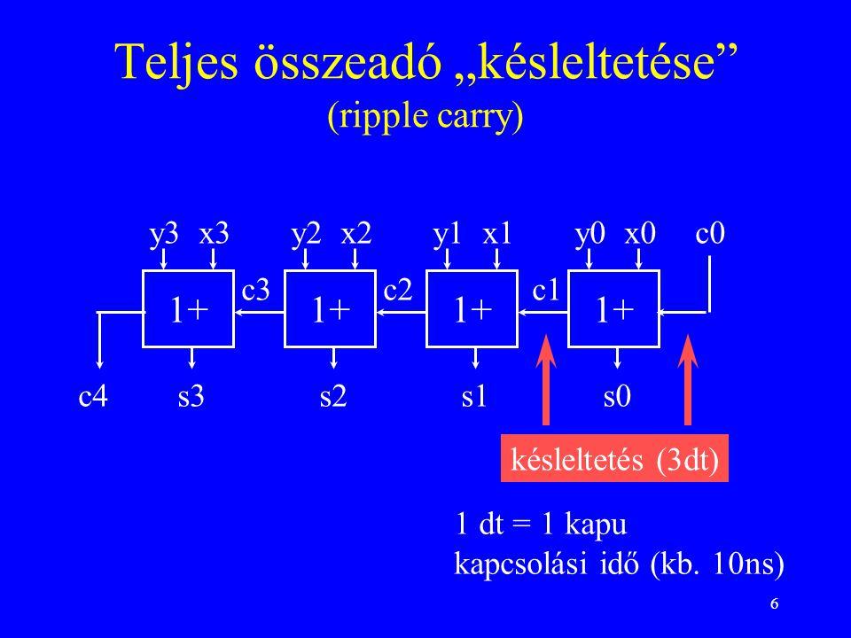"""6 Teljes összeadó """"késleltetése"""" (ripple carry) 1+ y3 x3 s3 1+ y2 x2 s2 1+ y1 x1 s1 1+ y0 x0 s0 c0 c4 c3c2c1 késleltetés (3dt) 1 dt = 1 kapu kapcsolás"""