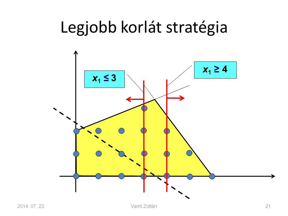 Legjobb korlát stratégia 2014. 07. 23.Varró Zoltán21 x 1 ≥ 4 x1 ≤ 3x1 ≤ 3