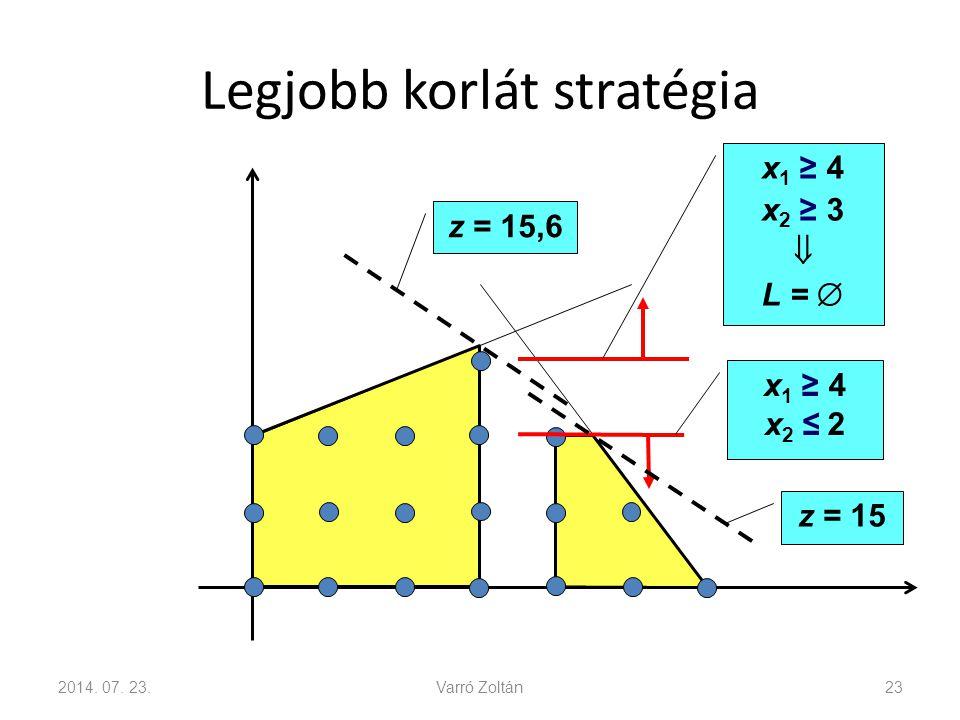 Legjobb korlát stratégia 2014. 07. 23.Varró Zoltán23 x 1 ≥ 4 x 2 ≥ 3  L =  x 1 ≥ 4 x 2 ≤ 2 z = 15 z = 15,6