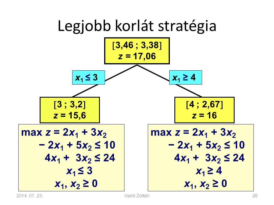 Legjobb korlát stratégia 2014. 07. 23.Varró Zoltán26  3,46 ; 3,38  z = 17,06  3 ; 3,2  z = 15,6  4 ; 2,67  z = 16 x 1 ≤ 3x 1 ≥ 4 max z = 2x 1 +