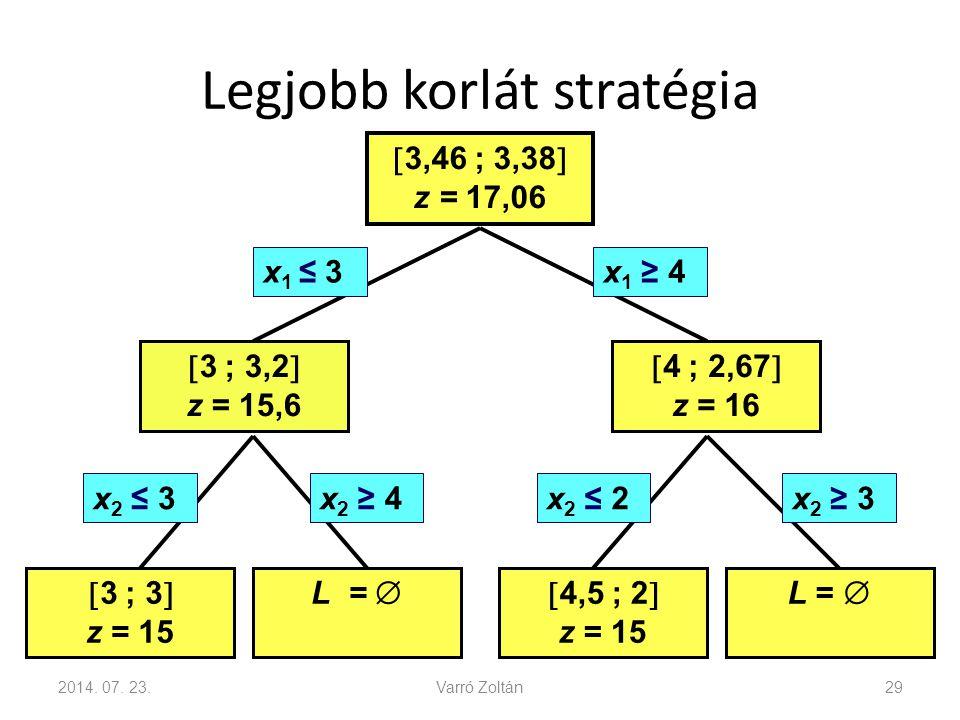 Legjobb korlát stratégia 2014. 07. 23.Varró Zoltán29 x 2 ≥ 3x 2 ≤ 2x 2 ≥ 4x 2 ≤ 3  3,46 ; 3,38  z = 17,06  3 ; 3,2  z = 15,6  4 ; 2,67  z = 16 