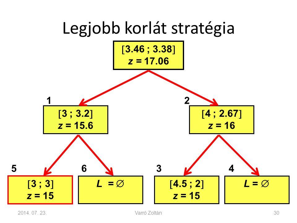 Legjobb korlát stratégia 2014. 07. 23.Varró Zoltán30  3.46 ; 3.38  z = 17.06  3 ; 3.2  z = 15.6  4 ; 2.67  z = 16  3 ; 3  z = 15 L =  4.5 ;