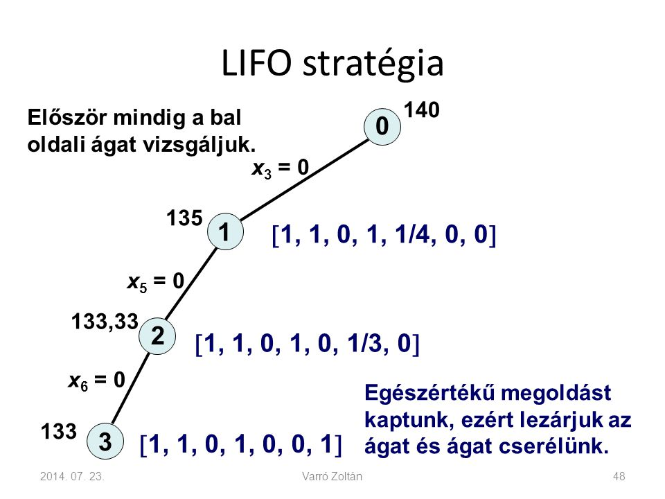 LIFO stratégia 2014. 07. 23.Varró Zoltán48 0 1 2 3 x 3 = 0 140 x 5 = 0 x 6 = 0 135 133,33 133  1, 1, 0, 1, 0, 0, 1  Először mindig a bal oldali ágat