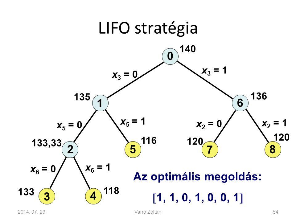 LIFO stratégia 2014. 07. 23.Varró Zoltán54 0 1 6 7 825 3 4 x 3 = 0 x 3 = 1 140 x 2 = 0 x 2 = 1 x 5 = 0 x 5 = 1 x 6 = 0 x 6 = 1 135 136 120 133,33 133