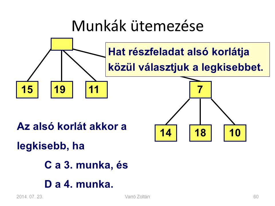 Munkák ütemezése 2014. 07. 23.Varró Zoltán60 101418 7111915 Az alsó korlát akkor a legkisebb, ha C a 3. munka, és D a 4. munka. Hat részfeladat alsó k