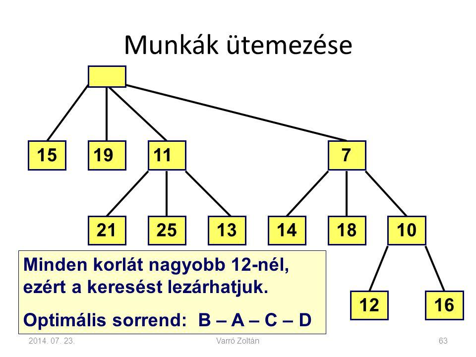 Munkák ütemezése 2014. 07. 23.Varró Zoltán63 16 101314182521 7111915 12 Minden korlát nagyobb 12-nél, ezért a keresést lezárhatjuk. Optimális sorrend: