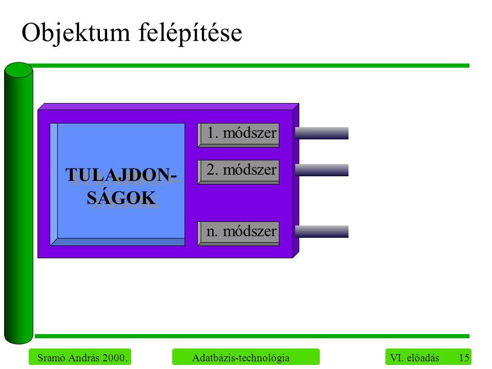 15 Sramó András 2000. Adatbázis-technológia VI. előadás Objektum felépítése TULAJDON- SÁGOK 1.