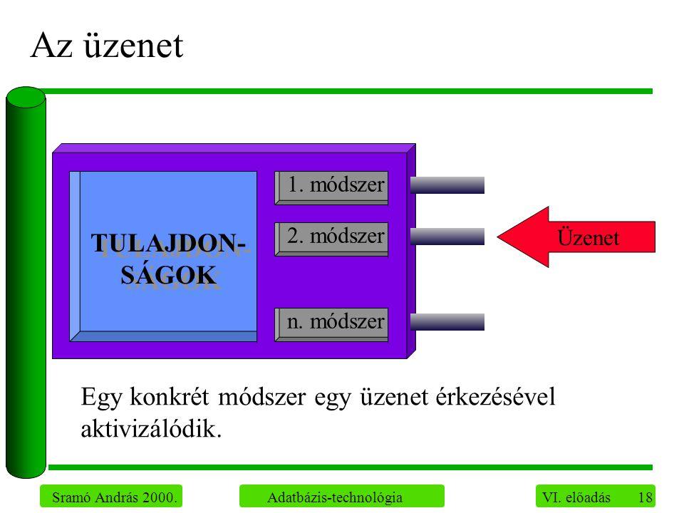 18 Sramó András 2000. Adatbázis-technológia VI. előadás Az üzenet Üzenet Egy konkrét módszer egy üzenet érkezésével aktivizálódik. TULAJDON- SÁGOK 1.