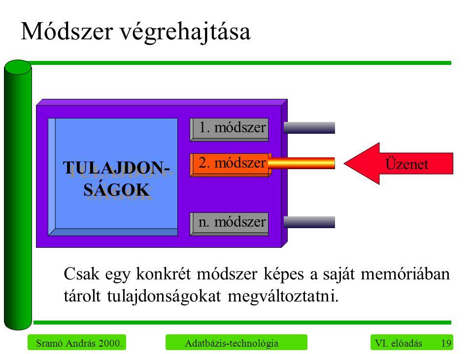 19 Sramó András 2000. Adatbázis-technológia VI. előadás Módszer végrehajtása Csak egy konkrét módszer képes a saját memóriában tárolt tulajdonságokat