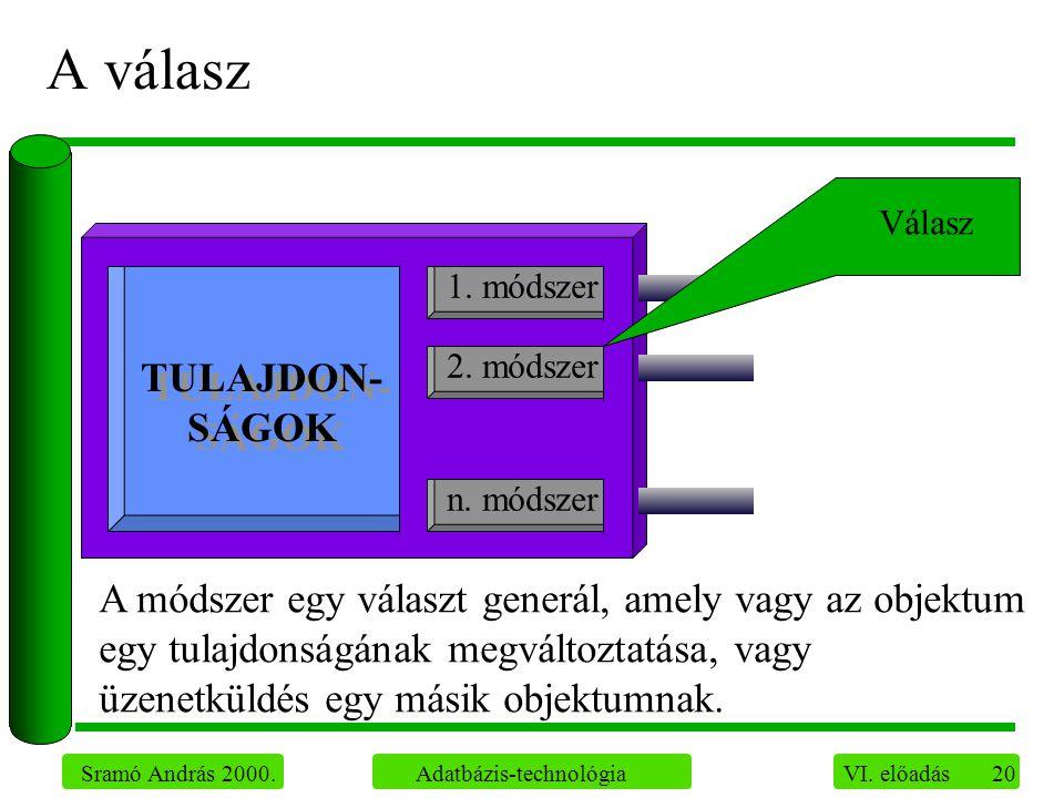 20 Sramó András 2000. Adatbázis-technológia VI. előadás A válasz 2.