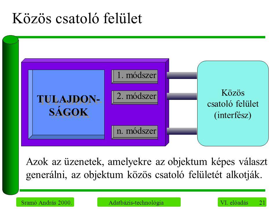 21 Sramó András 2000. Adatbázis-technológia VI. előadás Közös csatoló felület Közös csatoló felület (interfész) Azok az üzenetek, amelyekre az objektu