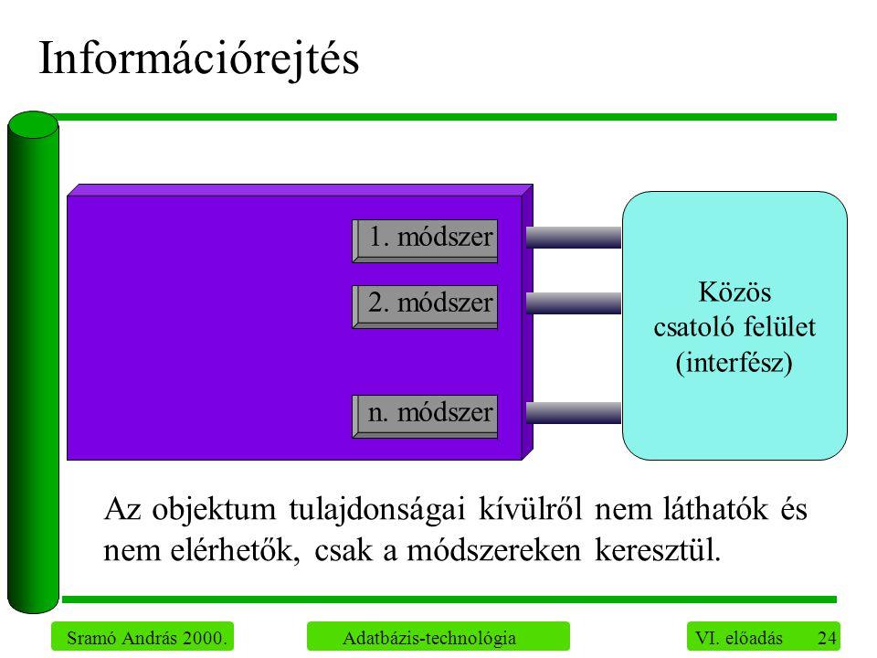 24 Sramó András 2000. Adatbázis-technológia VI. előadás Információrejtés Az objektum tulajdonságai kívülről nem láthatók és nem elérhetők, csak a móds