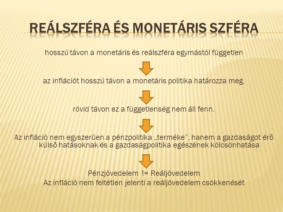 hosszú távon a monetáris és reálszféra egymástól független az inflációt hosszú távon a monetáris politika határozza meg. rövid távon ez a függetlenség