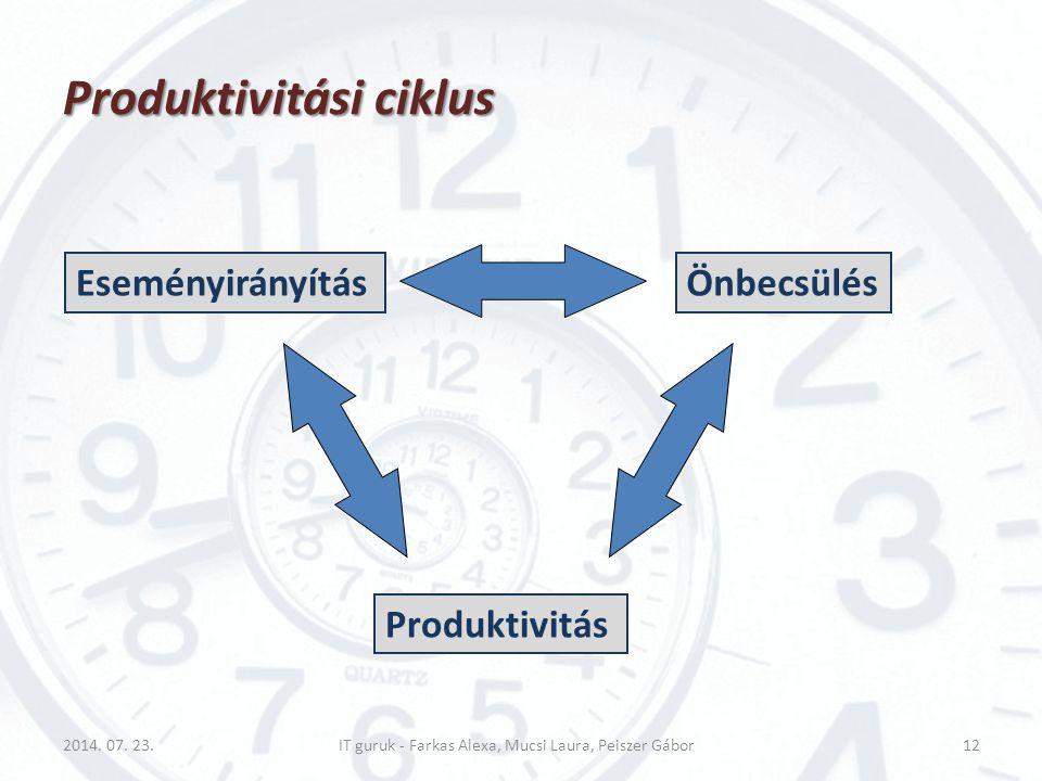 Produktivitási ciklus 2014. 07. 23.IT guruk - Farkas Alexa, Mucsi Laura, Peiszer Gábor12 EseményirányításÖnbecsülés Produktivitás
