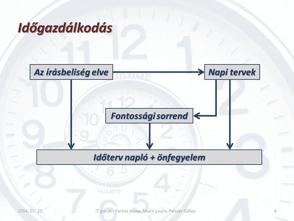 Időgazdálkodás Világos, jó célok (SMART)  értelmesnek kell lenniük: Sajátos (Specific) Sajátos (Specific) Mérhető (Measurable) Mérhető (Measurable) Elérhető (Attainable) Elérhető (Attainable) Reális (Reasonable) Reális (Reasonable) Időben meghatározott (Time-bound) Időben meghatározott (Time-bound) 2014.