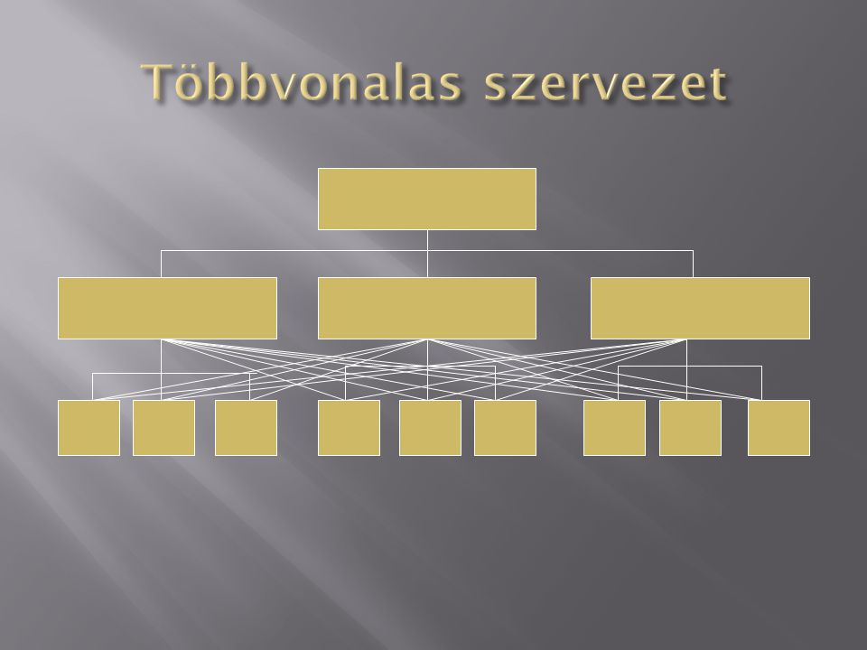  Minél jellemzőbb a szervezeti egység különbözősége annál erősebb a koordinációs szükséglet.