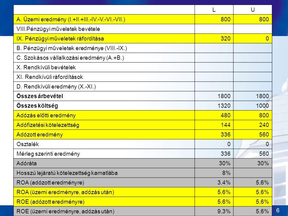 2014. 07. 23.Ulbert József6 1.Eset: EBIT = 800 LU A. Üzemi eredmény (I.+II.+III.-IV.-V.-VI.-VII.)800 VIII.Pénzügyi műveletek bevétele IX. Pénzügyi műv