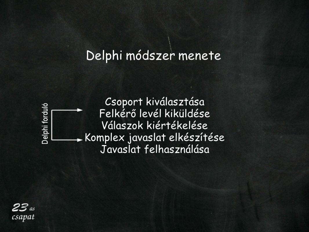 Delphi módszer menete Csoport kiválasztása Felkérő levél kiküldése Válaszok kiértékelése Komplex javaslat elkészítése Javaslat felhasználása