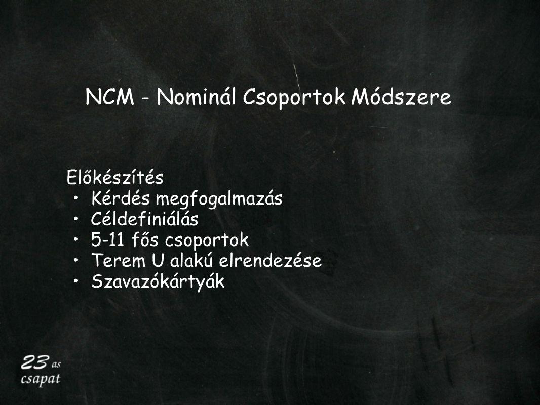 NCM - Nominál Csoportok Módszere Előkészítés Kérdés megfogalmazás Céldefiniálás 5-11 fős csoportok Terem U alakú elrendezése Szavazókártyák