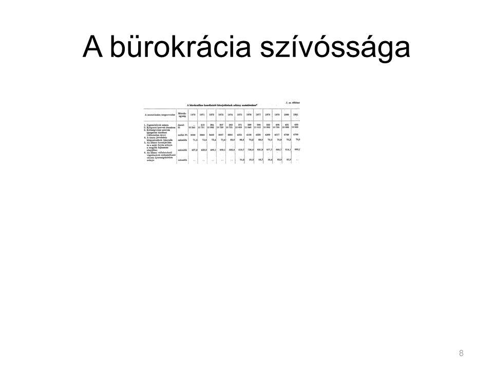 Magyar Parkinson-törvény Irreverzibilis folyamat? 9