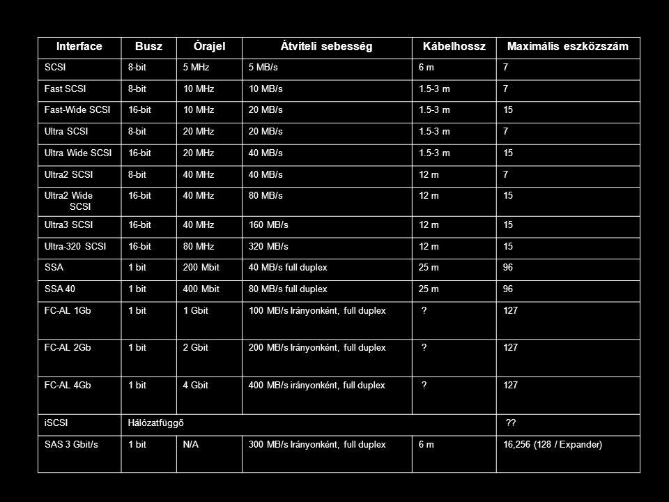InterfaceBuszÓrajelÁtviteli sebességKábelhosszMaximális eszközszám SCSI8-bit5 MHz5 MB/s6 m7 Fast SCSI8-bit10 MHz10 MB/s1.5-3 m7 Fast-Wide SCSI16-bit10