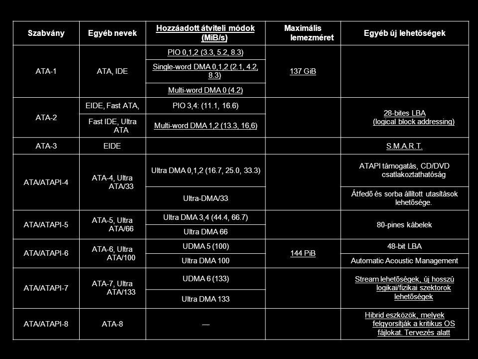 SzabványEgyéb nevek Hozzáadott átviteli módok (MiB/s) Maximális lemezméret Egyéb új lehetőségek ATA-1ATA, IDE PIO 0,1,2 (3.3, 5.2, 8.3) 137 GiB Single