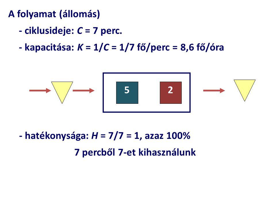 A folyamat (állomás) - ciklusideje: C = 7 perc. - kapacitása: K = 1/C = 1/7 fő/perc = 8,6 fő/óra 52 - hatékonysága: H = 7/7 = 1, azaz 100% 7 percből 7