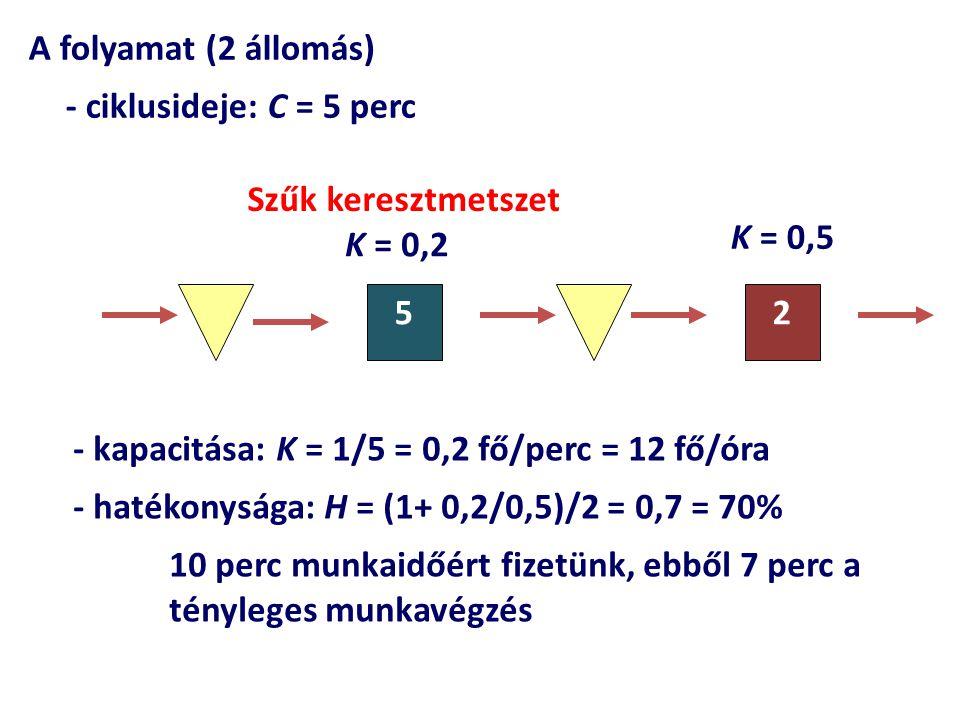 A folyamat (2 állomás) - ciklusideje: C = 5 perc 52 K = 0,5 Szűk keresztmetszet - kapacitása: K = 1/5 = 0,2 fő/perc = 12 fő/óra - hatékonysága: H = (1